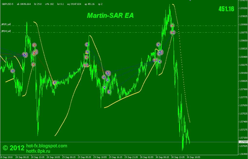 Рынок forex форекс yabb акции банк уралсиб