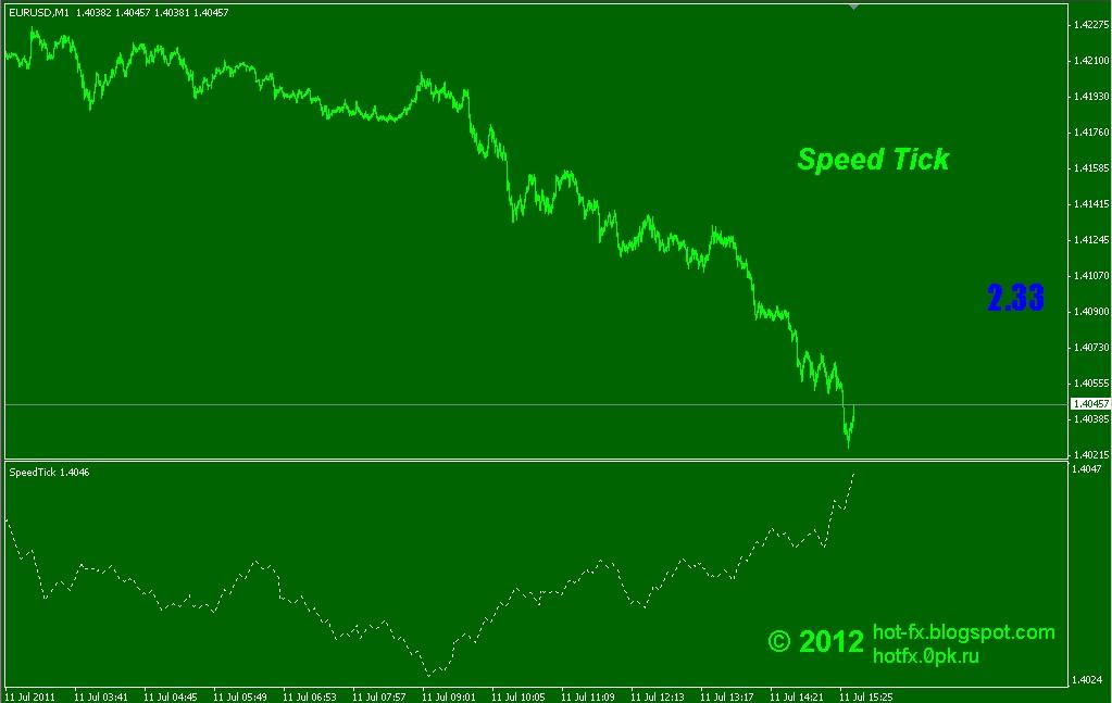 Индикатор скорости форекс
